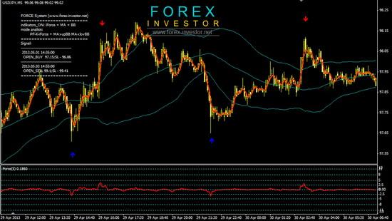 ForceSystem11 - Стратегия форекс Force system