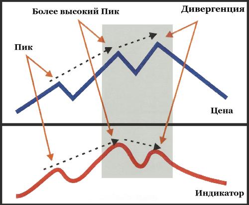 Divergentsiya1