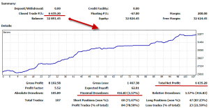 Forex Trend River profit 300x156 - Forex Trend River profit