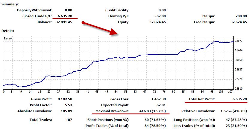 Forex Trend River profit