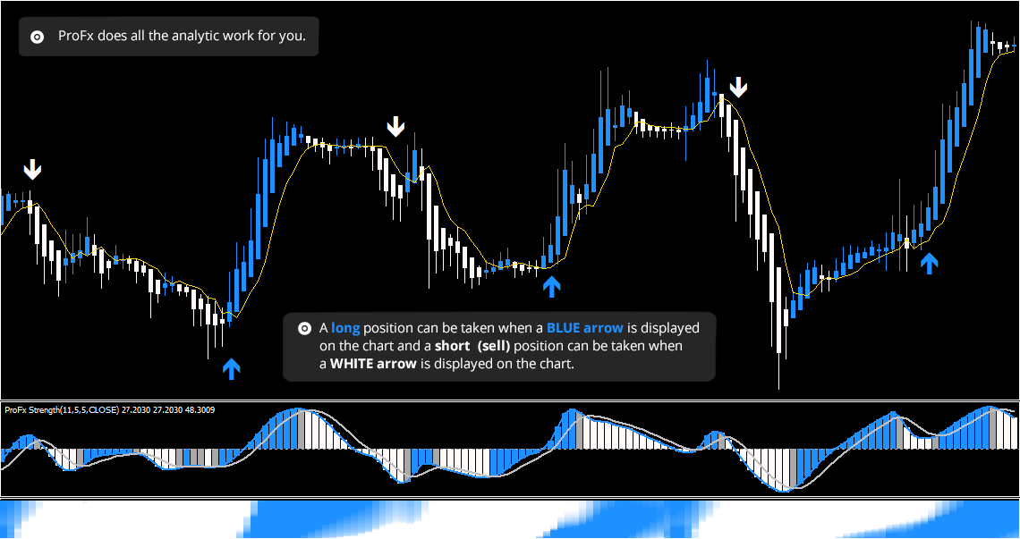 Forex trading strategy profx 2.0
