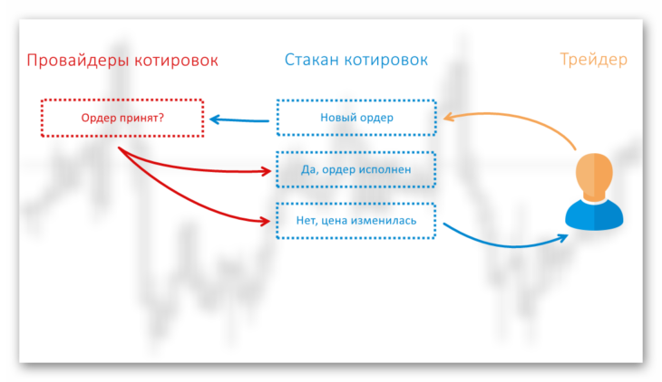 mtf ecn forex agregators2 - ECN или MTF - какой тип счета подходит именно Вам