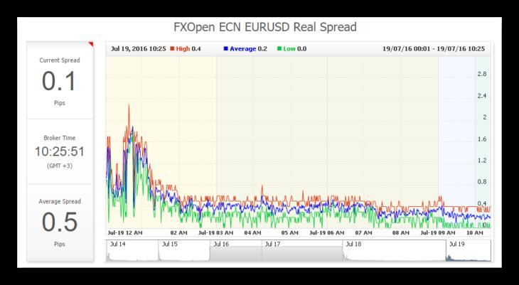 mtf ecn forex agregators4 - ECN или MTF - какой тип счета подходит именно Вам