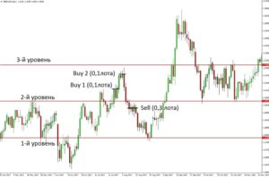 without stop loss 2 300x198 - forex without stop loss
