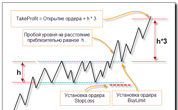 foreks dlya nachinajushhih1 - Форекс-стратегии для начинающих