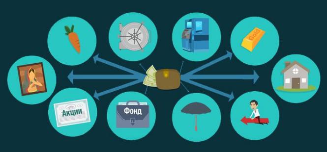 Diversifikaciya investicionnogo portfelya2 - Диверсификация инвестиционного портфеля