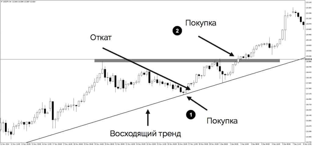Torgovlya v usloviyah bychego trenda - Как торговать безопасно и прибыльно?