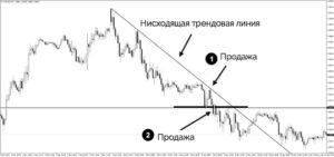 Torgovlya v usloviyah medvezhego trenda 300x141 - Торговля в условиях медвежьего тренда