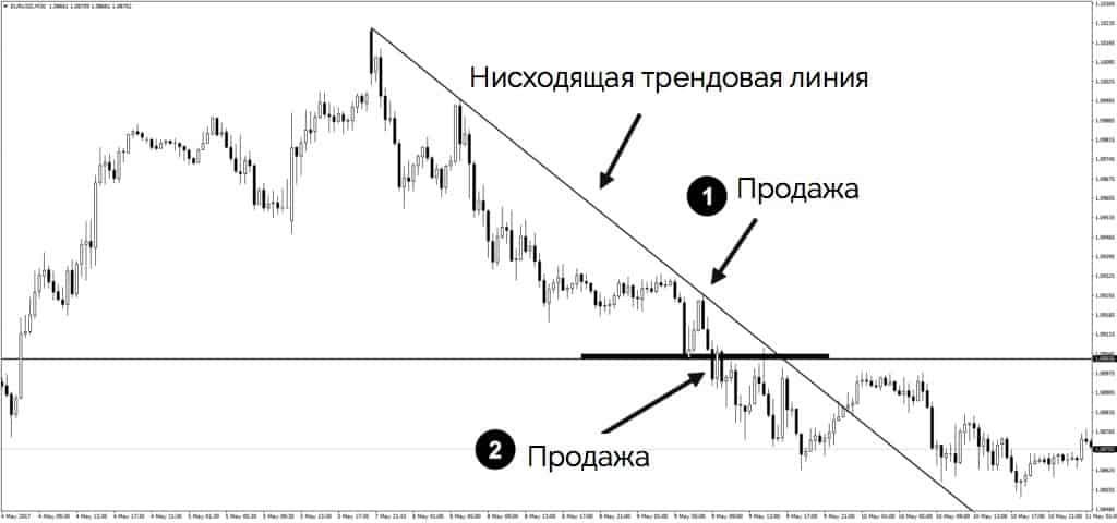 Torgovlya v usloviyah medvezhego trenda - Как торговать безопасно и прибыльно?