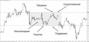 Torgovlya vo flete 300x141 - Торговля во флете