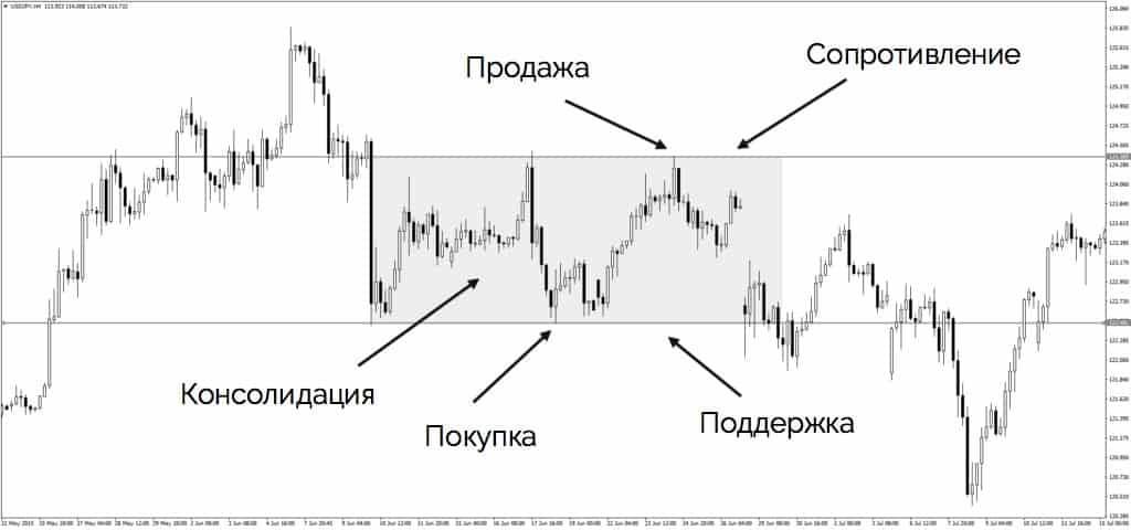 Torgovlya vo flete - Как торговать безопасно и прибыльно?