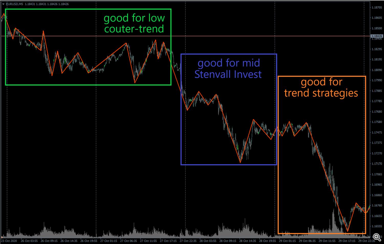 Sovetnik foreks Stenvall Invest 3 - Советник форекс Stenvall Invest