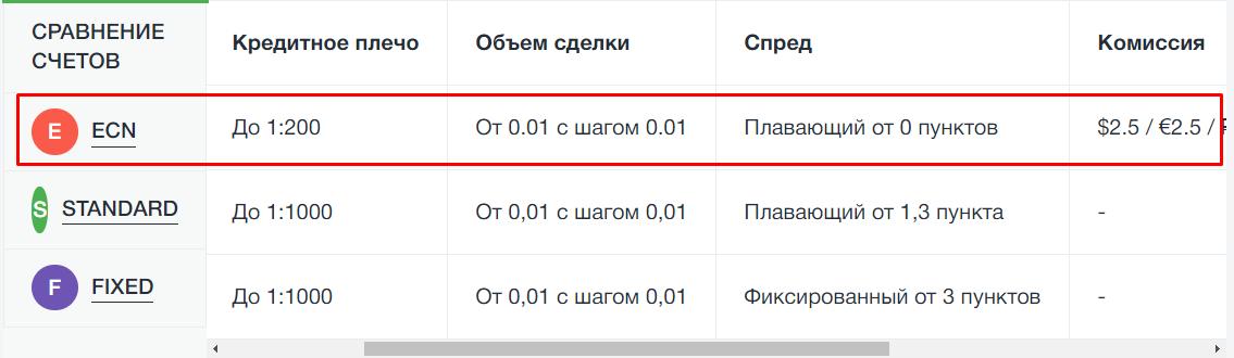 Torgovyj schet u brokera4 - Торговый счет у брокера