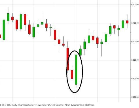foreks analiz - Как выйти в плюс, когда не идет торговля