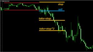foreks strategii1 300x169 - форекс стратегии