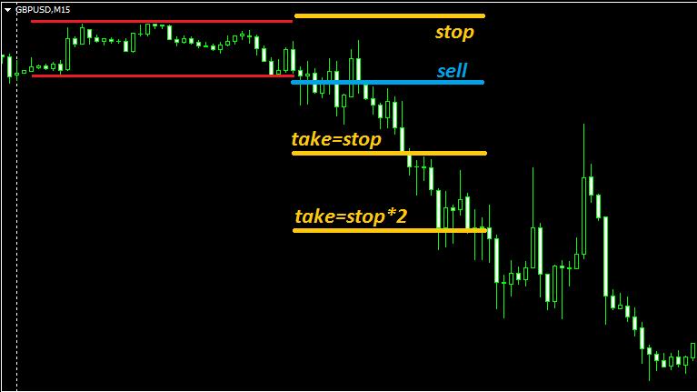 foreks strategii1 - Простые форекс стратегии на каждый день