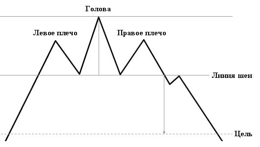Graficheskie figury v trejdinge1 - Графические фигуры в трейдинге