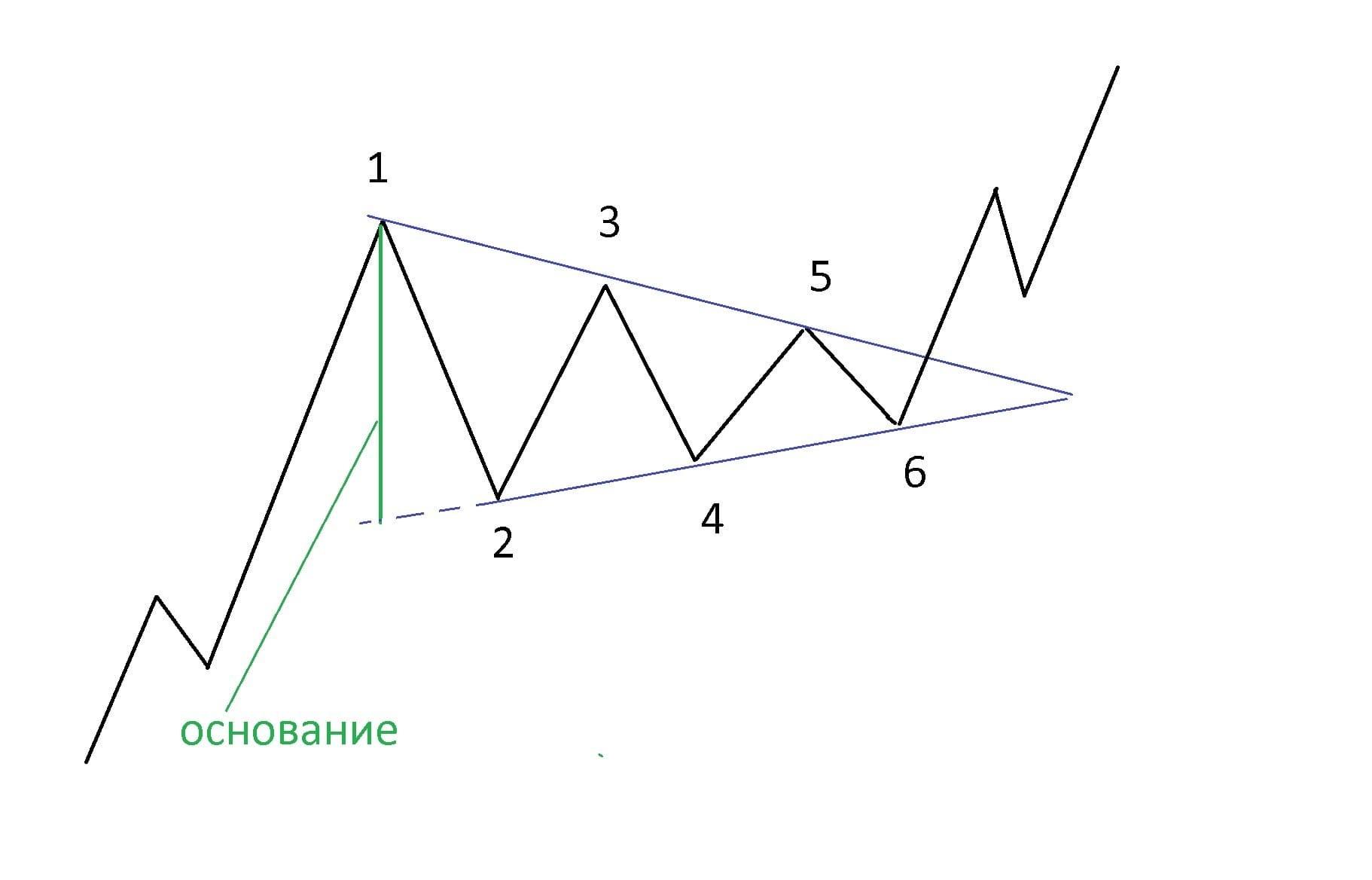 Graficheskie figury v trejdinge5 - Графические фигуры в трейдинге