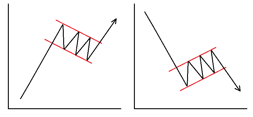Graficheskie figury v trejdinge6 - Графические фигуры в трейдинге